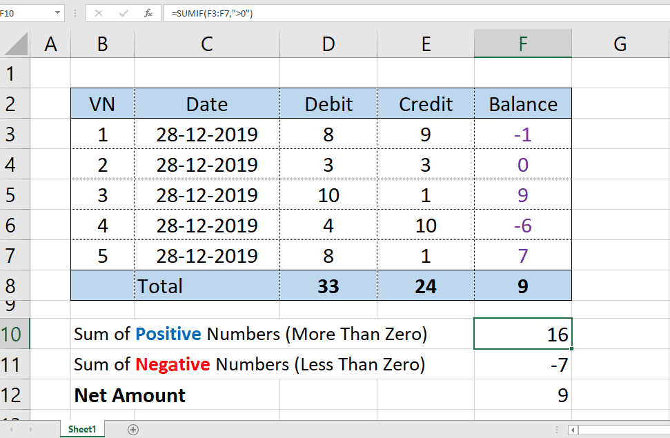 Sum of positive and negative Numbers from column | SUMIF Function |Excel Formula | Excel Function