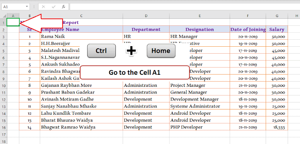 Ctrl + Home  - Go to cell A1 30 Excel shortcut keys that make Excel user friendly | Learn Excel Shortcut Keys in Details